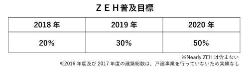 ZEH普及目標2018~2020年